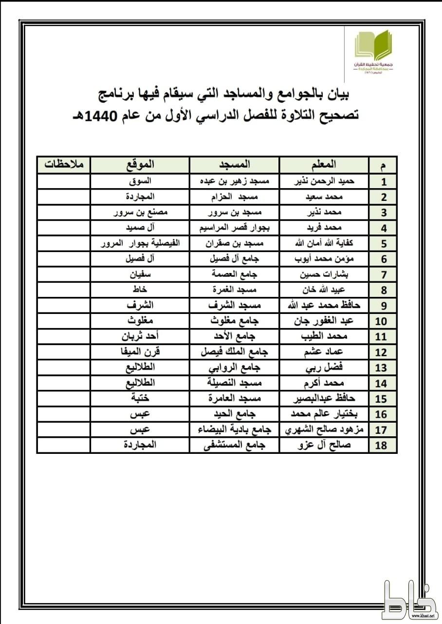 جمعية تحفيظ القرآن الكريم بالمجاردة تطلق دورات تصحيح التلاوة
