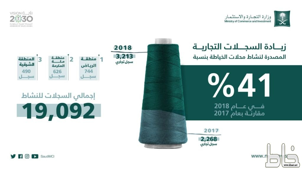 زيادة السجلات التجارية خلال العام 2018 لنشاطي الصيدليات 24٪ والخياطة 41٪  مقارنة مع العام 2017