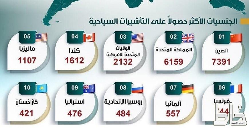 دخول 24 ألف أجنبي بتأشيرة سياحة للسعودية