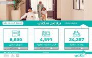 """وزارة الإسكان تعلن الدفعة الأخيرة من حملة """"سكني"""" 2017 متضمنة أكثر من 36.7 ألف منتج سكني وتمويلي (الأسماء بالداخل)"""