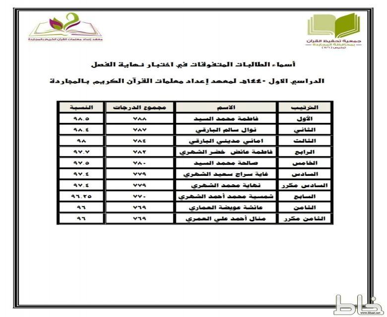 معهد إعداد معلمات القرآن الكريم بالمجاردة يزف المتفوقات