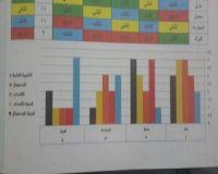"""تعليم """"بارق"""" يتصدر مؤشرات أدآء الإختبارات والقبول على مستوى إدارة محايل"""