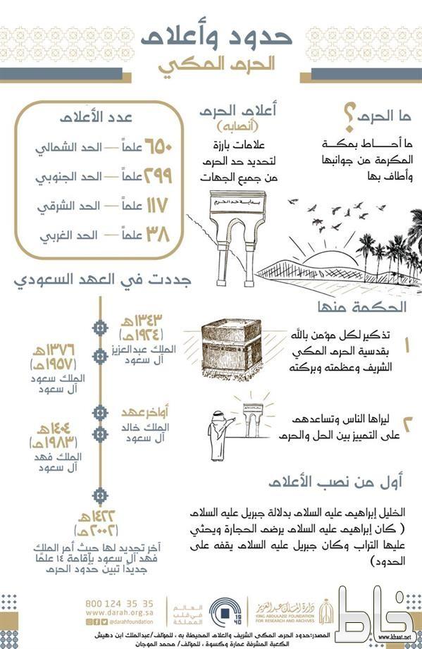 تعر ف على حدود وأعلام الحرم المكي وبدايتها وتجديدها خلال العهد السعودي انفوجرافيك صحيفة خاط الإلكترونية