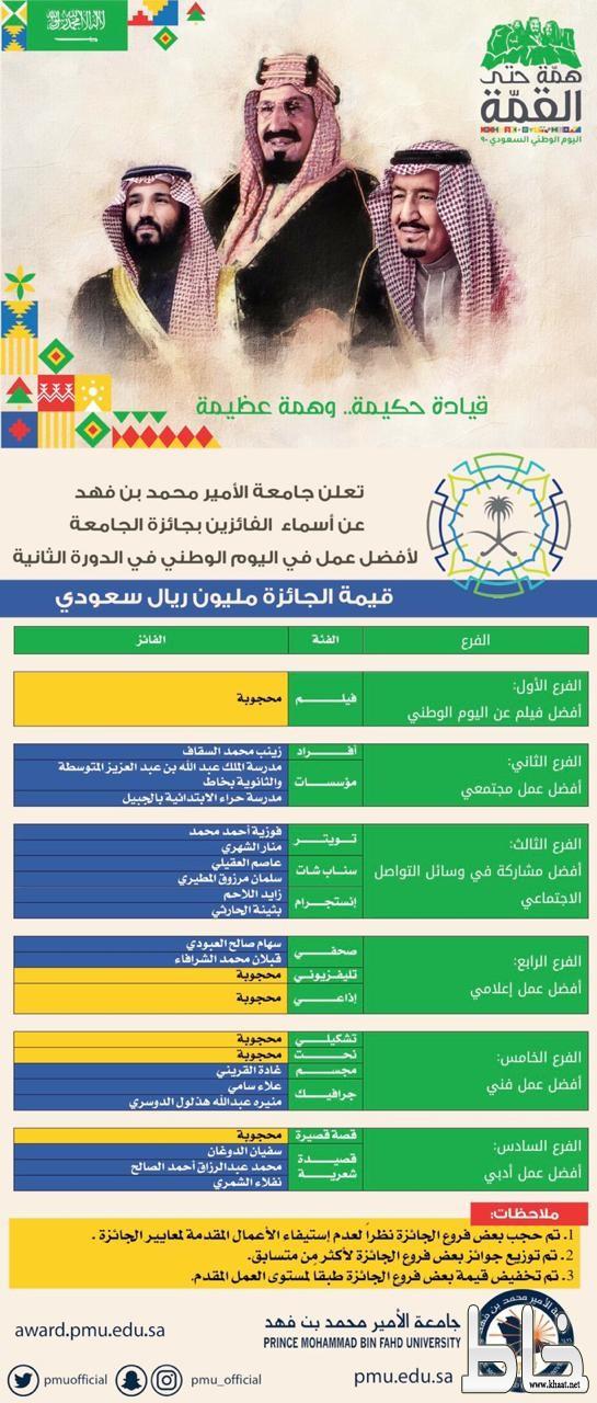 مدرسة الملك عبدالله بمركز خاط تحقق جائزة الأمير محمد بن فهد فرع الشراكة المجتمعية
