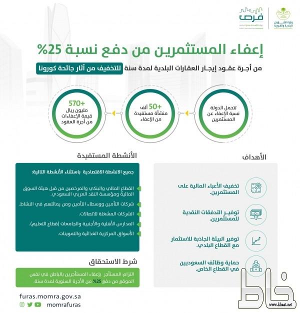 الحقيل يشكر القيادة على إعفاء المستثمرين من سداد 25% من إيجارات العقارات البلدية