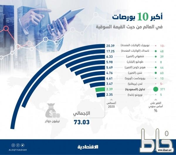 73 تريليون دولار القيمة السوقية لأكبر 10 بورصات عالمية .. والسعودية تحتفظ بالمركز التاسع