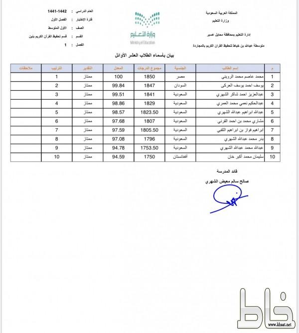 قائد مجمع الشيخ عبدالله خياط بالمجاردة يعتمد النتائج ويعلن المتفوقين