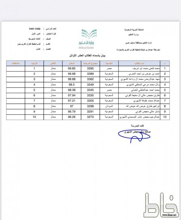 العشرة الأوائل بمجمع الشيخ عبدالله خياط لتحفيظ القرآن الكريم بالمجاردة